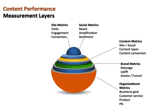 Content Performance Measurement Layers