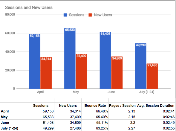 Google Analytics AMP Data
