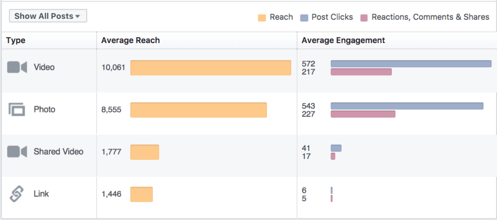 Facebook Showing Effective Datas