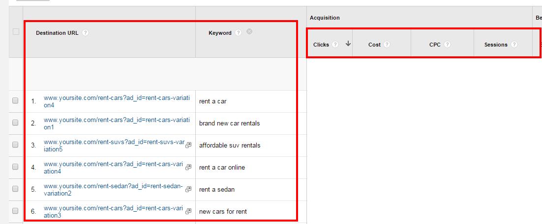 SEO 101: How to Use Google Analytics to Analyze Organic Search Traffic