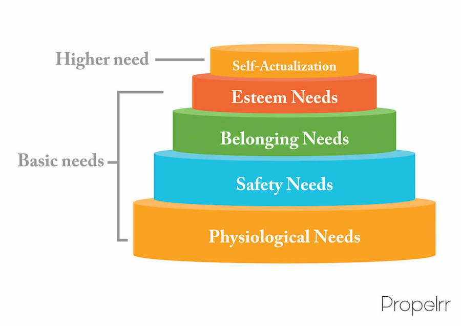 Maslow' Hierarchy of Needs