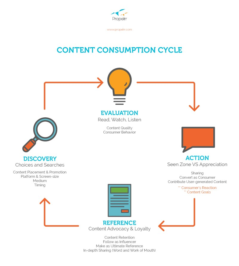 content-consumption-cycle