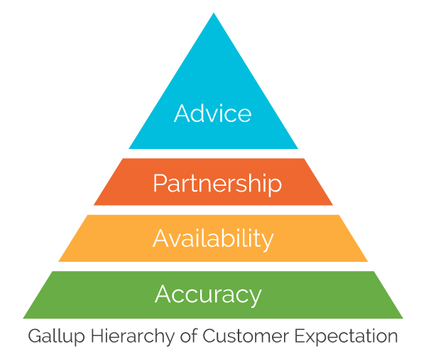 gallup-hierarchy-of-customer-expectation